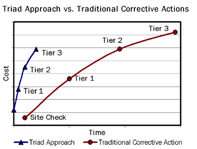 TRIAD Approach Costs
