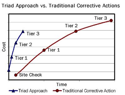 TRIAD Approach Costs